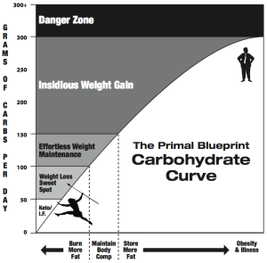 Carbohydrate Curve